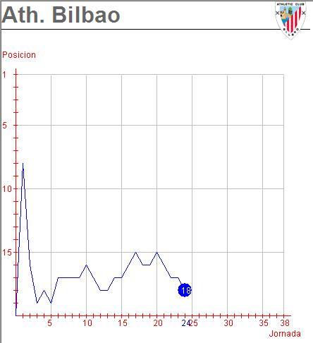 Athletic de Bilbao - ¡Qué miedo!